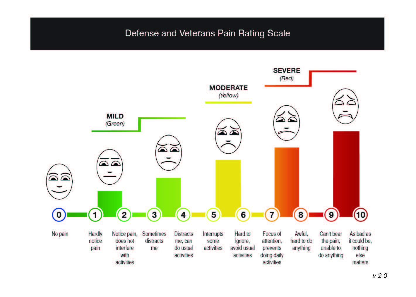 The Pain Assessment - The Pain Community